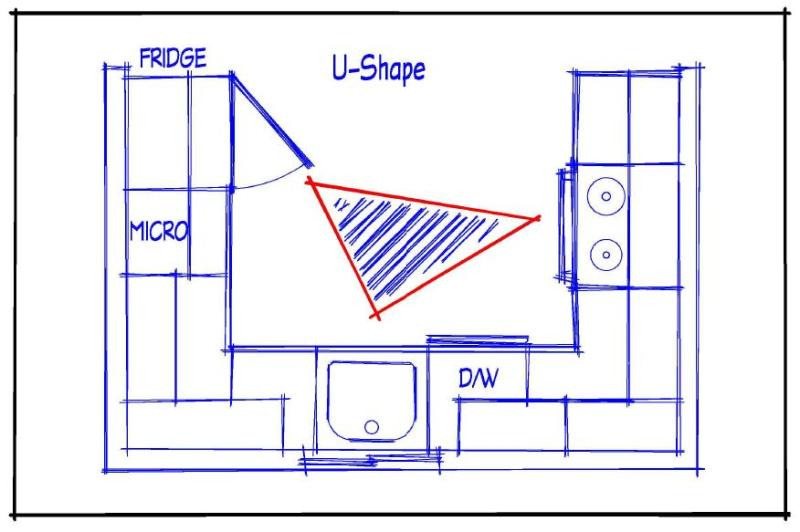U Shaped Kitchen Layout 5 of the most popular layouts for your new kitchen | uniconnect